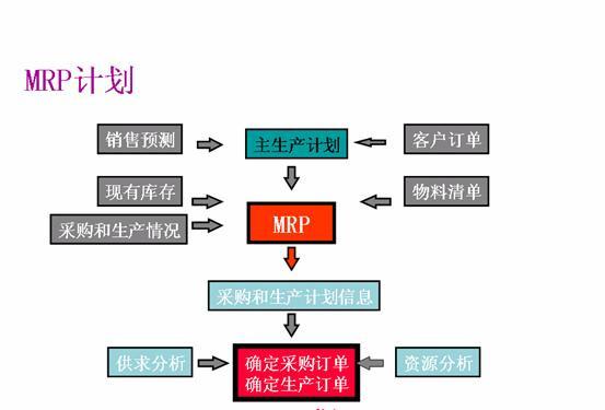 结构方程模型分析步骤流程图